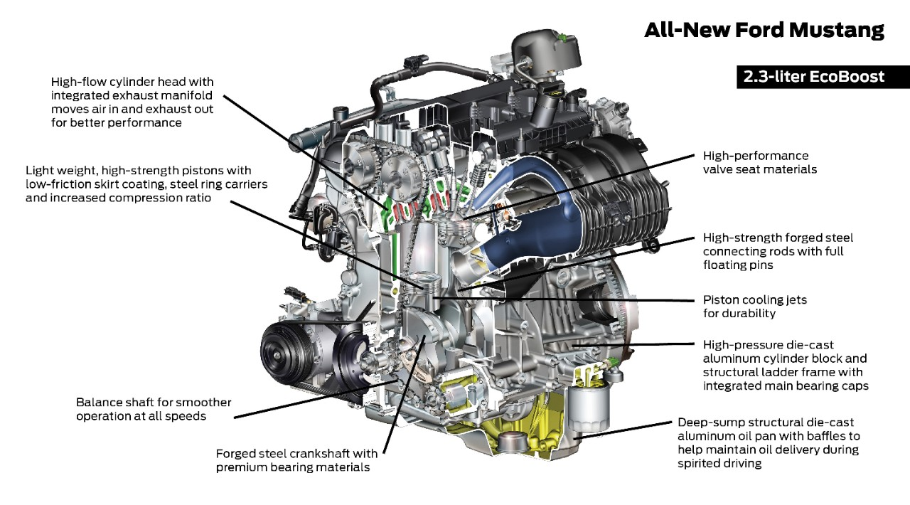 2012 Ford Mustang Engine Diagram Wiring Data 2015 F 150 17 Specs 2 3l Ecoboost 4 Cylinder 2013 Taurus