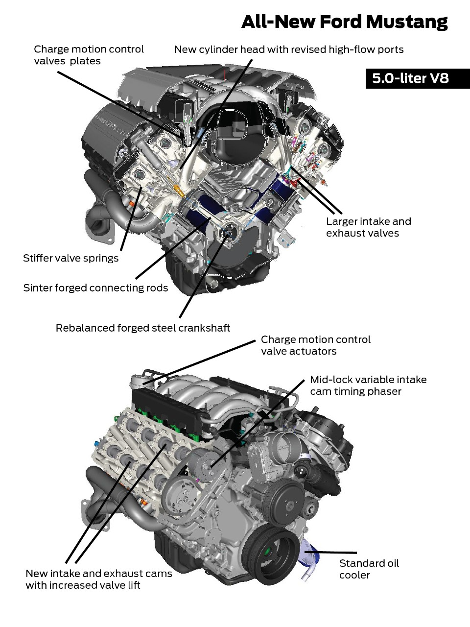 2015 Mustang Engine Specs: 5.0L V8 Coyote - 2015 Mustang Engine Specs: 5.0L V8 Coyote