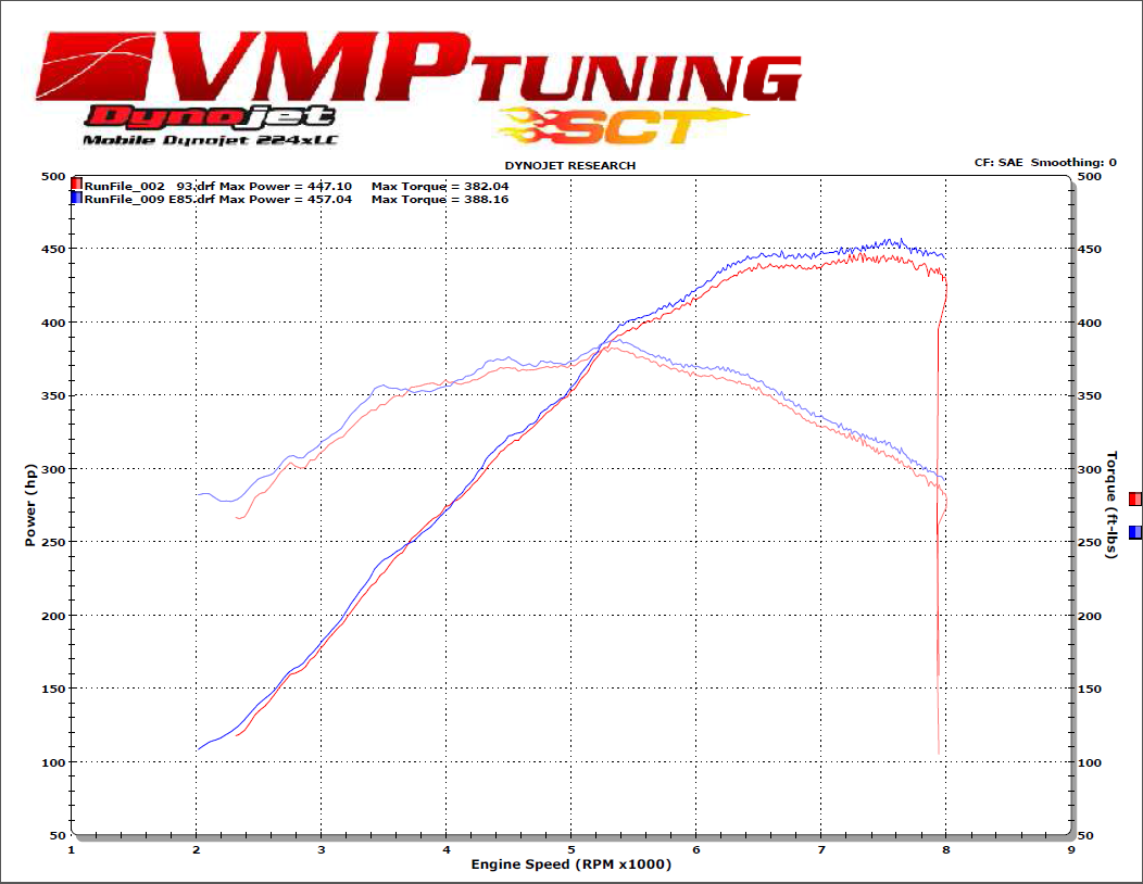 Ford Racing Aluminator XS Engine Dyno - FRPP Aluminator XS Dyno Numbers