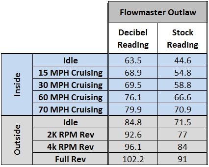 Mustang Axle Back Exhaust Comparison (11-14 5.0L) - Flowmaster Outlaw Axle Back